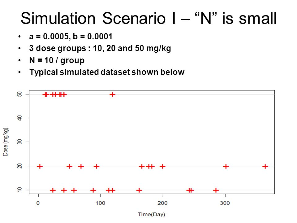 """Simulation Scenario I – """"N"""" is small a = 0.0005, b = 0.0001 3 dose groups : 10, 20 and 50 mg/kg N = 10 / group Typical simulated dataset shown below"""