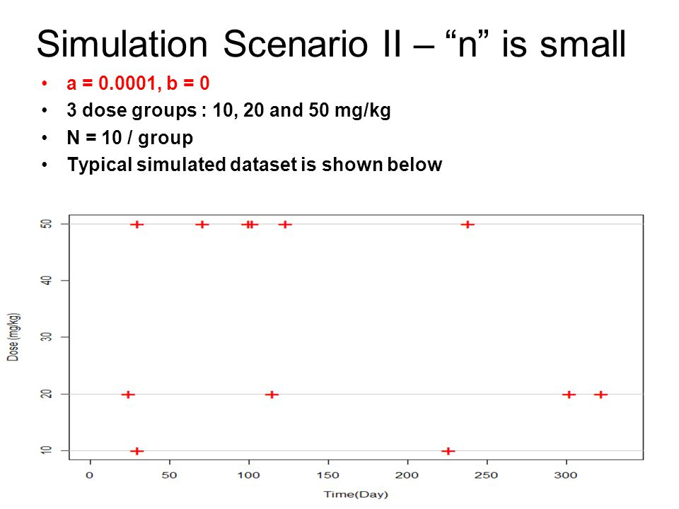 Simulation Scenario II – n is small a = 0.0001, b = 0 3 dose groups : 10, 20 and 50 mg/kg N = 10 / group Typical simulated dataset is shown below