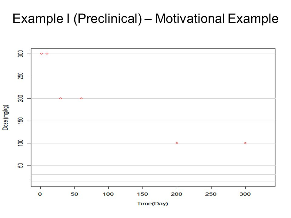 Example I (Preclinical) – Motivational Example