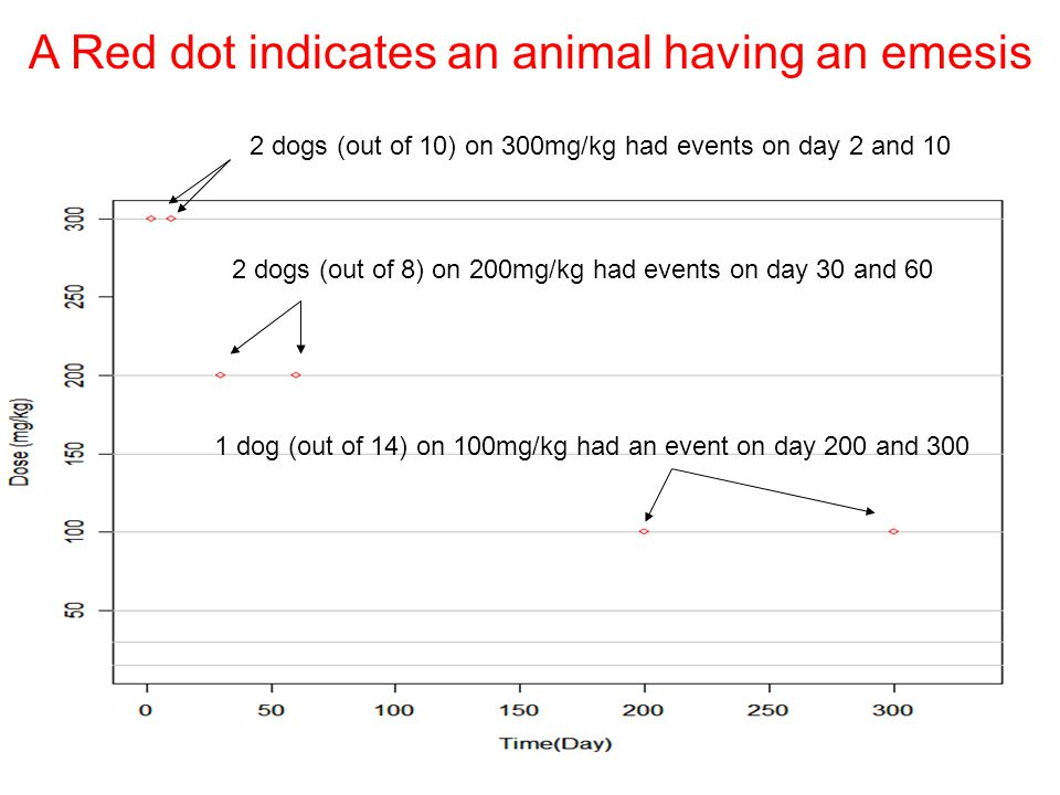 A Red dot indicates an animal having an emesis 2 dogs (out of 10) on 300mg/kg had events on day 2 and 10 2 dogs (out of 8) on 200mg/kg had events on d