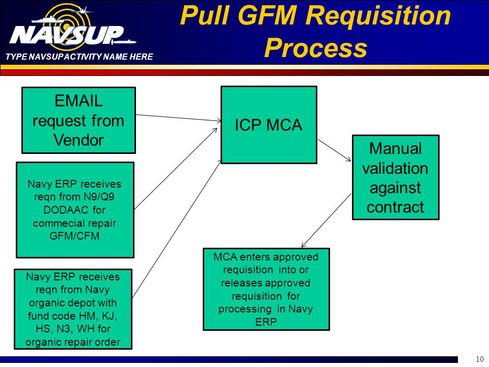 TYPE NAVSUP ACTIVITY NAME HERE Pull GFM Requisition Process 10 EMAIL request from Vendor ICP MCA Manual validation against contract MCA enters approve