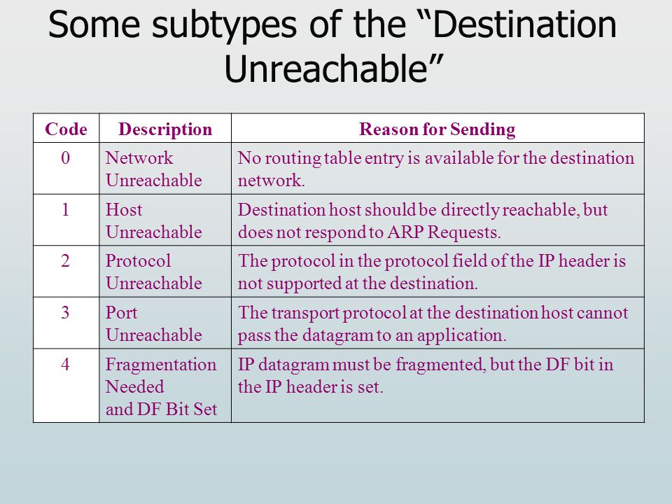 Some subtypes of the Destination Unreachable Code Description Reason for Sending 0Network Unreachable No routing table entry is available for the destination network.
