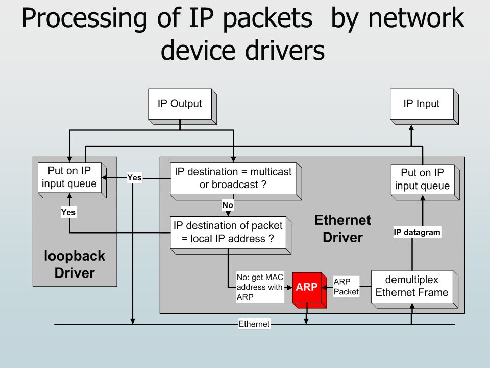 Processing of IP packets by network device drivers