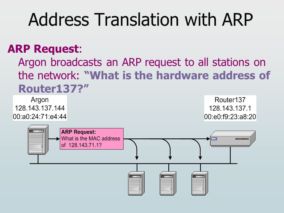 Address Translation with ARP ARP Request: Argon broadcasts an ARP request to all stations on the network: What is the hardware address of Router137