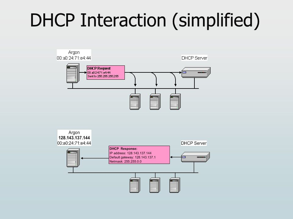 DHCP Interaction (simplified)