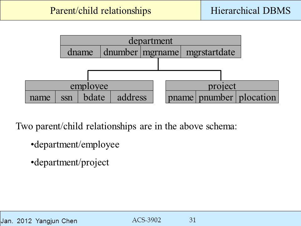 Jan. 2012 Yangjun Chen ACS-3902 31 Hierarchical DBMSParent/child relationships department dnamednumbermgrnamemgrstartdate employee namessnbdateaddress