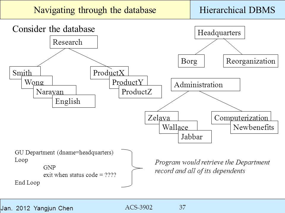 Jan. 2012 Yangjun Chen ACS-3902 37 Hierarchical DBMS ProductX ProductY ProductZ Computerization Newbenefits Reorganization Administration Research Hea