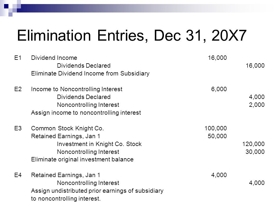 Elimination Entries, Dec 31, 20X7 E1Dividend Income16,000 Dividends Declared16,000 Eliminate Dividend Income from Subsidiary E2Income to Noncontrolling Interest6,000 Dividends Declared4,000 Noncontrolling Interest2,000 Assign income to noncontrolling interest E3Common Stock Knight Co.100,000 Retained Earnings, Jan 150,000 Investment in Knight Co.