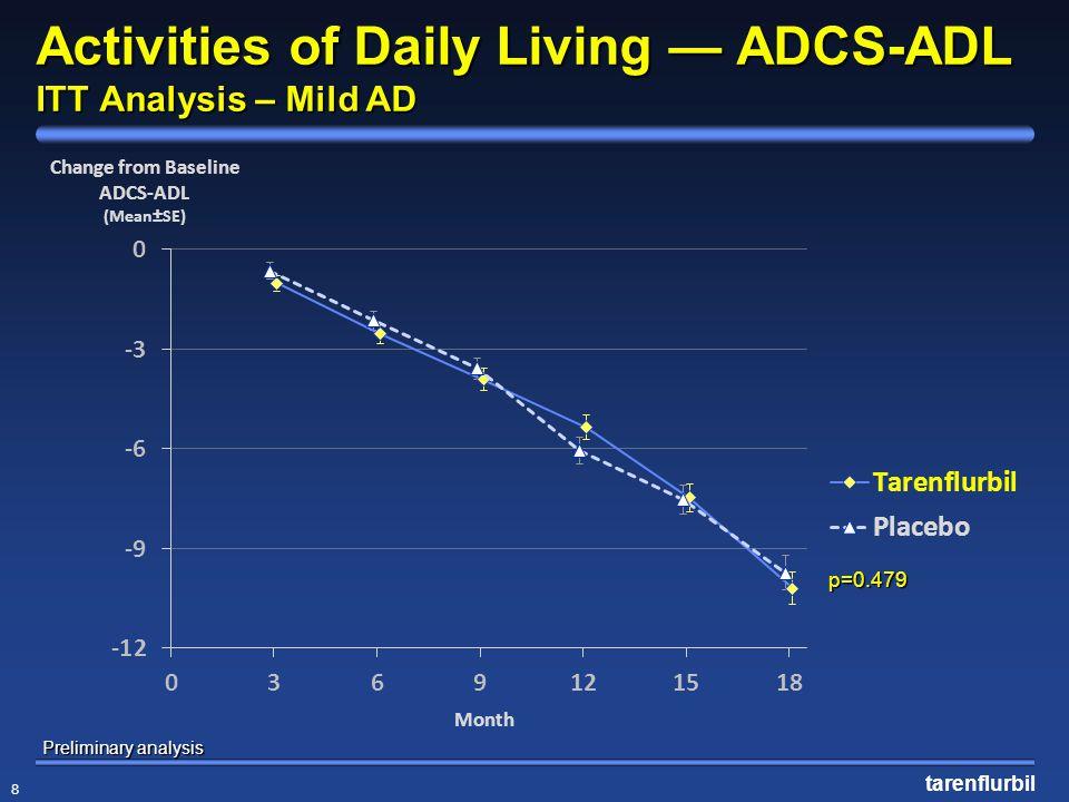 tarenflurbil 8 Activities of Daily Living — ADCS-ADL ITT Analysis – Mild AD p=0.479 Preliminary analysis