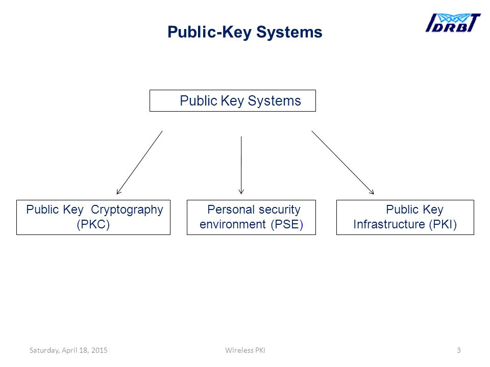 Saturday, April 18, 20153Wireless PKI Public Key Systems Public Key Cryptography (PKC) Public Key Infrastructure (PKI) Personal security environment (PSE) Public-Key Systems