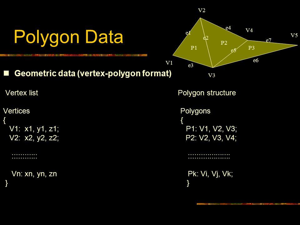 Polygon Data Geometric data (vertex-polygon format) Vertex list Polygon structure Vertices Polygons { V1: x1, y1, z1; P1: V1, V2, V3; V2: x2, y2, z2;