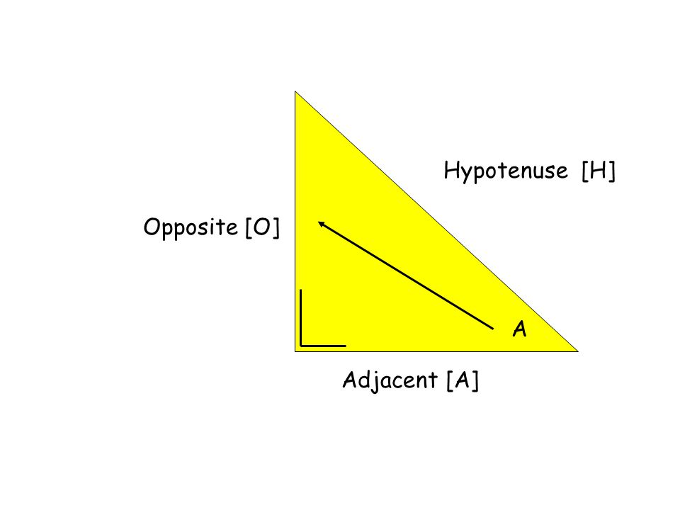 Hypotenuse [H] A Opposite [O] Adjacent [A]