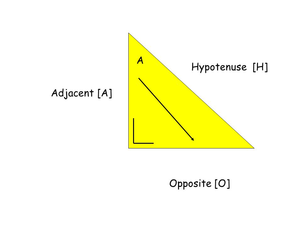 Hypotenuse [H] A Opposite [O] Adjacent [A]