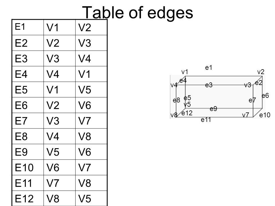 Table of edges E1 V1V2 E2V2V3 E3V3V4 E4V4V1 E5V1V5 E6V2V6 E7V3V7 E8V4V8 E9V5V6 E10V6V7 E11V7V8 E12V8V5 v1 v5 v4v3 v7v8 e1 v2 e2 e3 e4 e5 e6 e7e8 e9 e10 e11 e12