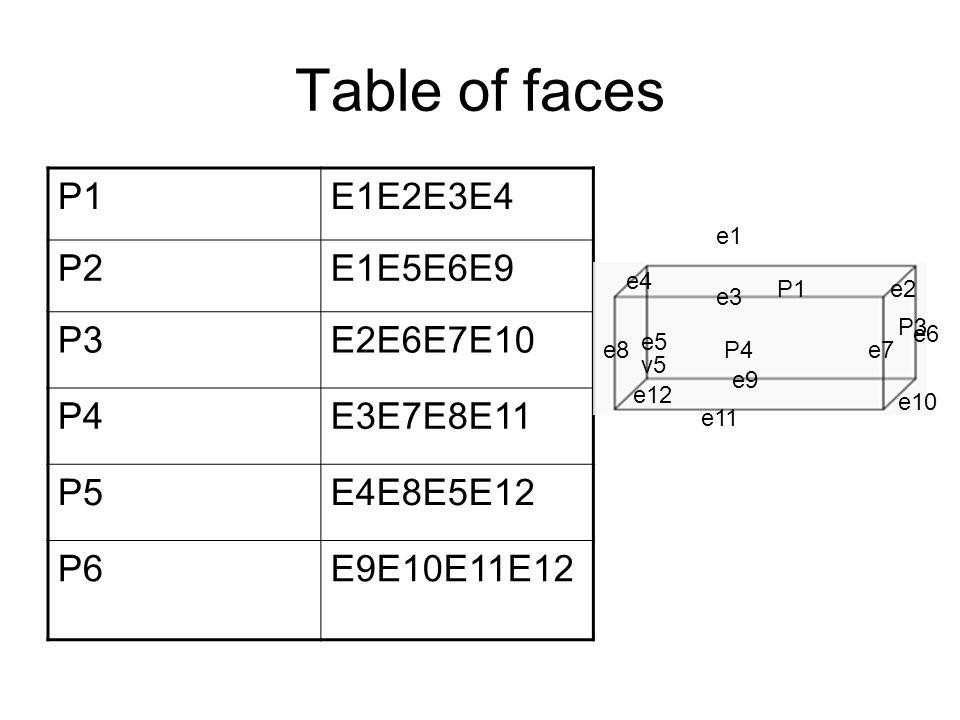 Table of faces P1E1E2E3E4 P2E1E5E6E9 P3E2E6E7E10 P4E3E7E8E11 P5E4E8E5E12 P6E9E10E11E12 v5 e1 e2 e3 e4 e5 e7e8 e9 e11 e12 P1 e6 e10 P3 P4