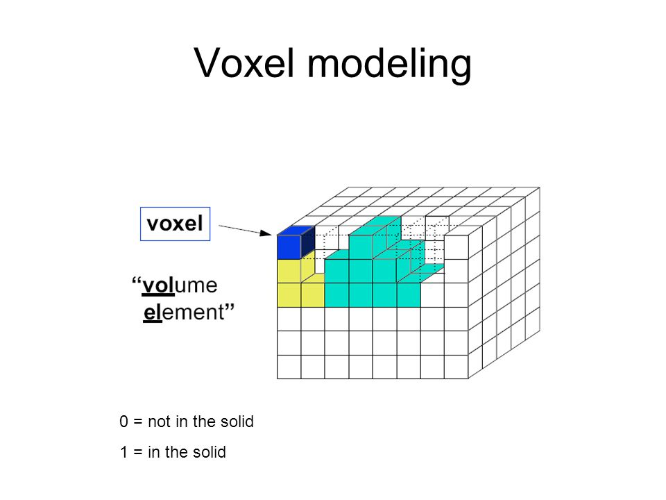 Voxel modeling 0 = not in the solid 1 = in the solid