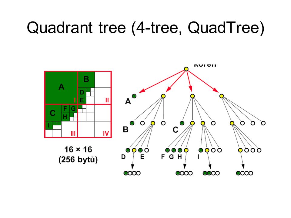 Quadrant tree (4-tree, QuadTree)