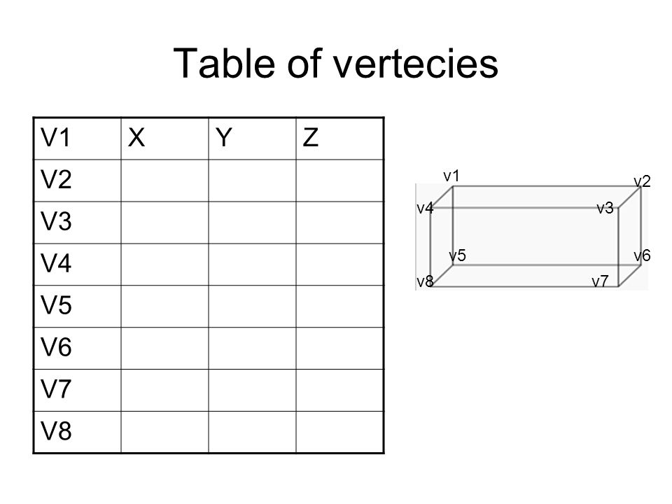 Table of vertecies V1XYZ V2 V3 V4 V5 V6 V7 V8 v1 v5 v2 v4 v6 v3 v7v8