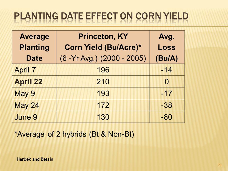 Average Planting Date Princeton, KY Corn Yield (Bu/Acre)* (6 -Yr Avg.) (2000 - 2005) Avg.