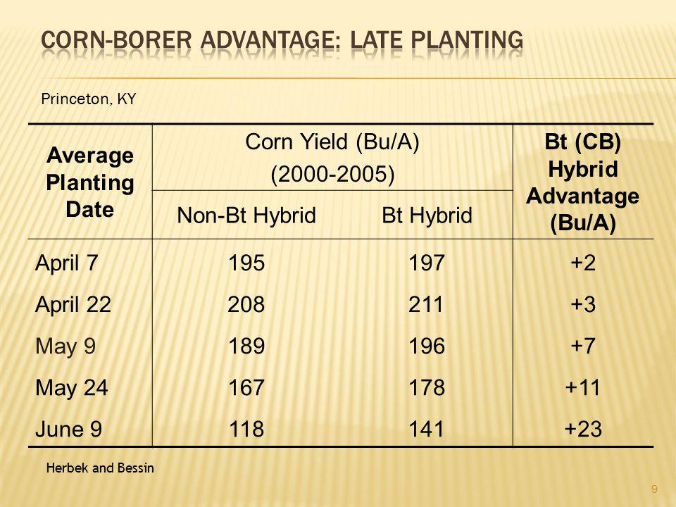 Average Planting Date Corn Yield (Bu/A) (2000-2005) Bt (CB) Hybrid Advantage (Bu/A) Non-Bt HybridBt Hybrid April 7195197+2 April 22208211+3 May 9189196+7 May 24167178+11 June 9118141+23 9 Herbek and Bessin Princeton, KY