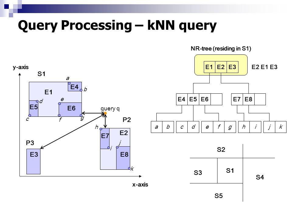 Query Processing – kNN query abcdefghijkE4E5E6E7E8 E1E2E3 y-axis x-axis P2 E1 E2 E5 E4 E6 E7 E8 a b c d e g h i j k f E3 NR-tree (residing in S1) S1 P3 query q S1 S3 S2 S4 S5 E2E1E3
