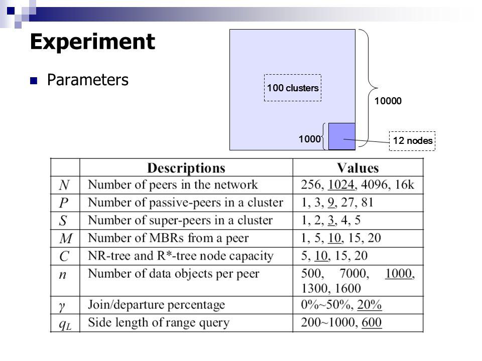 Experiment Parameters 10000 1000 100 clusters 12 nodes