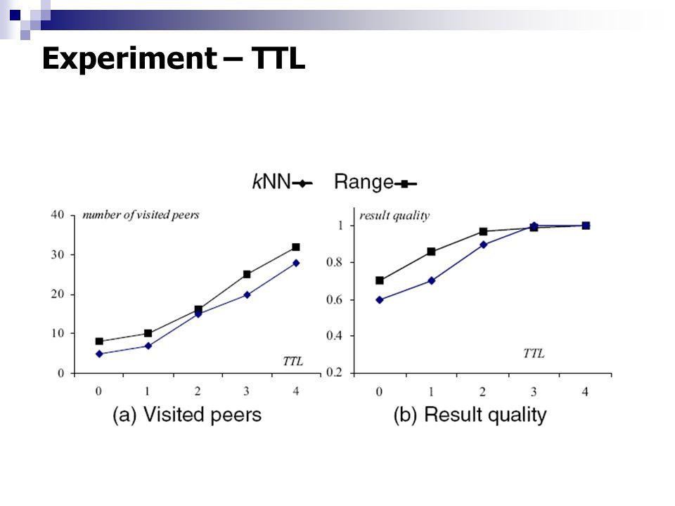 Experiment – TTL