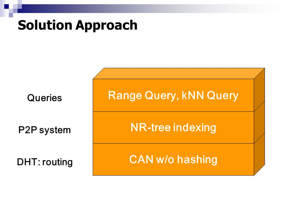 Solution Approach CAN w/o hashing NR-tree indexing Range Query, kNN Query DHT: routing P2P system Queries