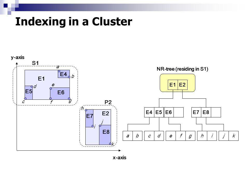 Indexing in a Cluster abcdefghijkE4E5E6E7E8 E1E2 y-axis x-axis P2 E1 E2 E5 E4 E6 E7 E8 a b c d e g h i j k f NR-tree (residing in S1) S1