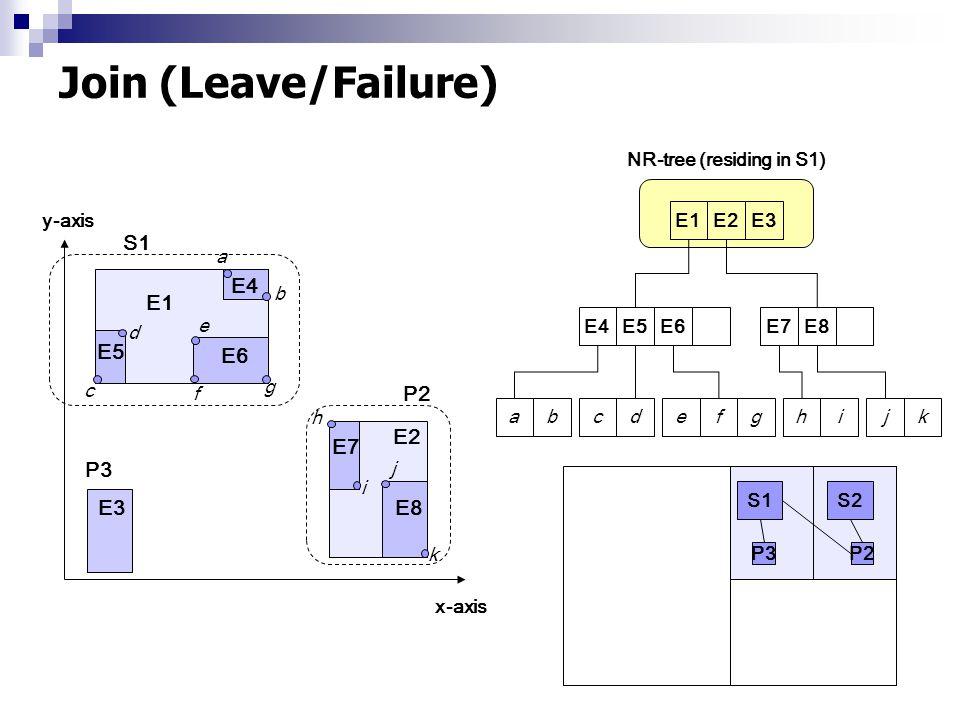 Join (Leave/Failure) abcdefghijkE4E5E6E7E8 E1E2E3 y-axis x-axis P2 E1 E2 E5 E4 E6 E7 E8 a b c d e g h i j k f E3 NR-tree (residing in S1) S1 P3 S1 P2 P3 P4 S2