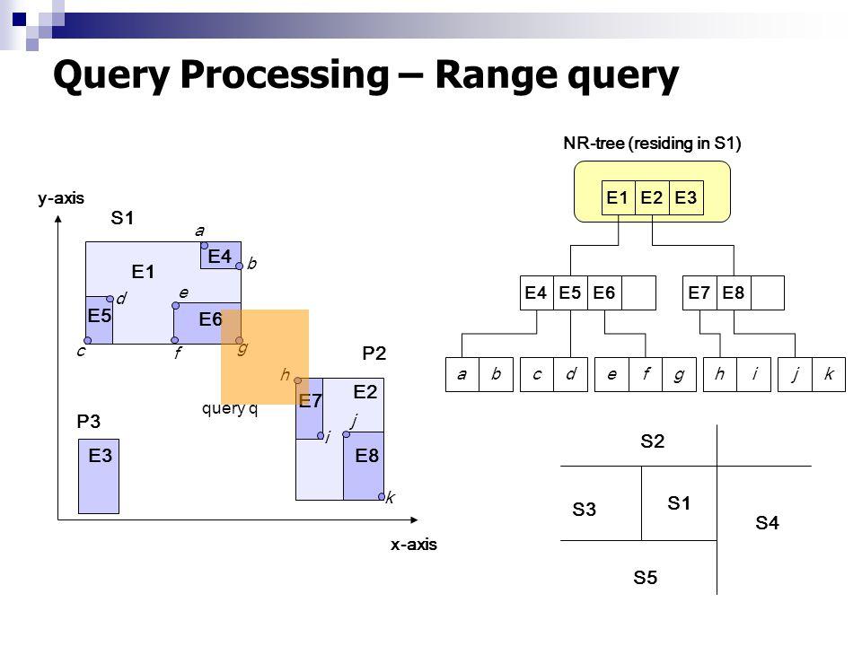 Query Processing – Range query abcdefghijkE4E5E6E7E8 E1E2E3 y-axis x-axis P2 E1 E2 E5 E4 E6 E7 E8 a b c d e g h i j k f E3 NR-tree (residing in S1) S1 P3 query q S1 S3 S2 S4 S5