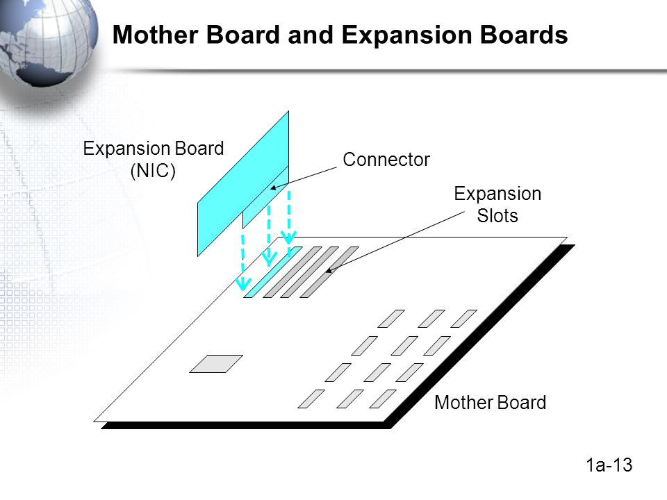 1a-13 Mother Board and Expansion Boards Connector Expansion Board (NIC) Expansion Slots Mother Board