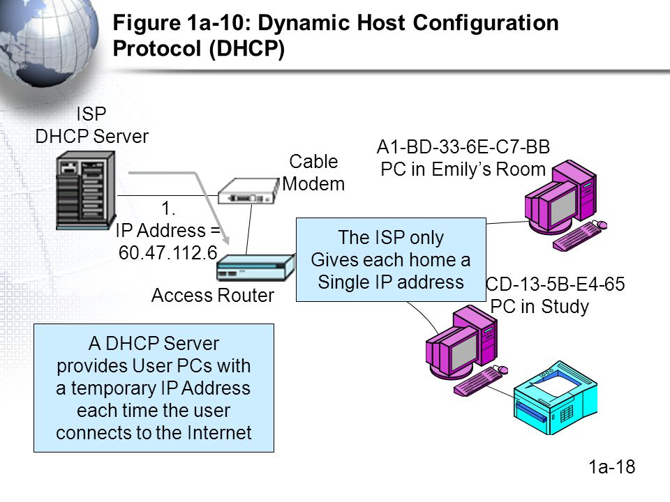 1a-18 Figure 1a-10: Dynamic Host Configuration Protocol (DHCP) Access Router Cable Modem A1-BD-33-6E-C7-BB PC in Emily's Room B2-CD-13-5B-E4-65 PC in Study ISP DHCP Server 1.