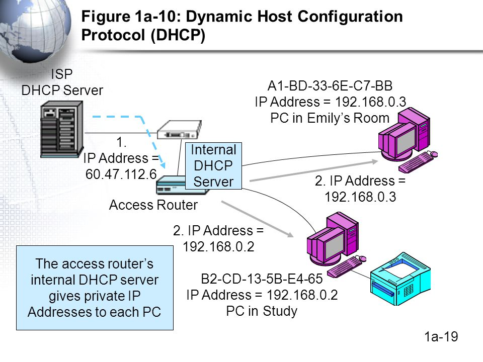 1a-19 Figure 1a-10: Dynamic Host Configuration Protocol (DHCP) Internal DHCP Server Access Router A1-BD-33-6E-C7-BB IP Address = PC in Emily's Room B2-CD-13-5B-E4-65 IP Address = PC in Study ISP DHCP Server 1.