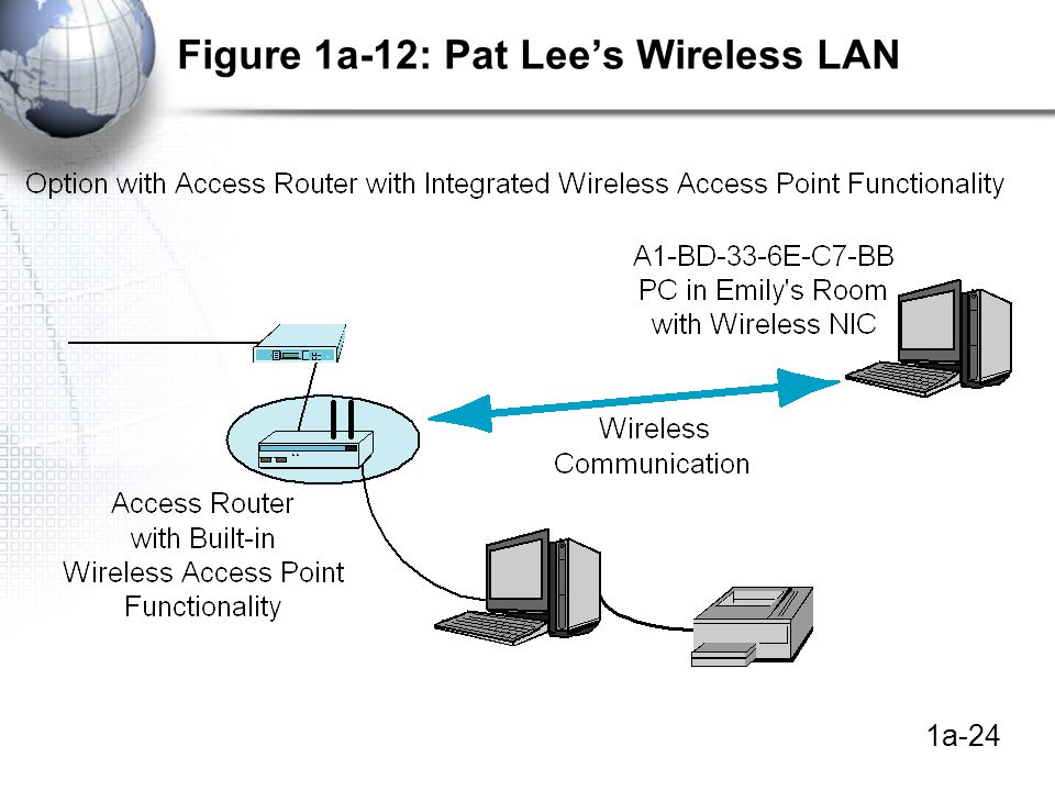 1a-24 Figure 1a-12: Pat Lee's Wireless LAN