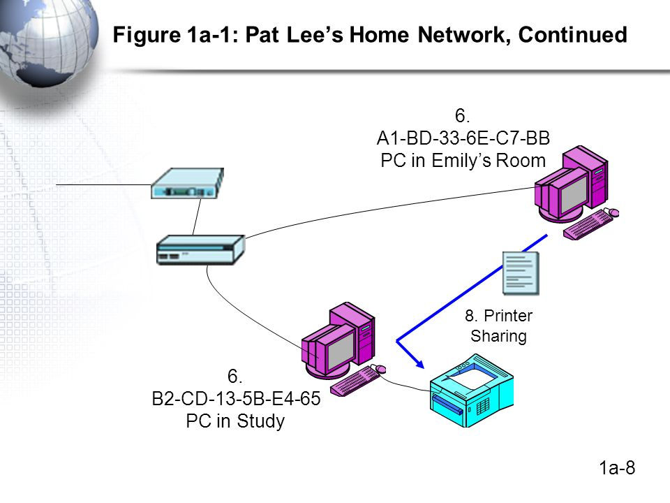1a-8 Figure 1a-1: Pat Lee's Home Network, Continued 6.
