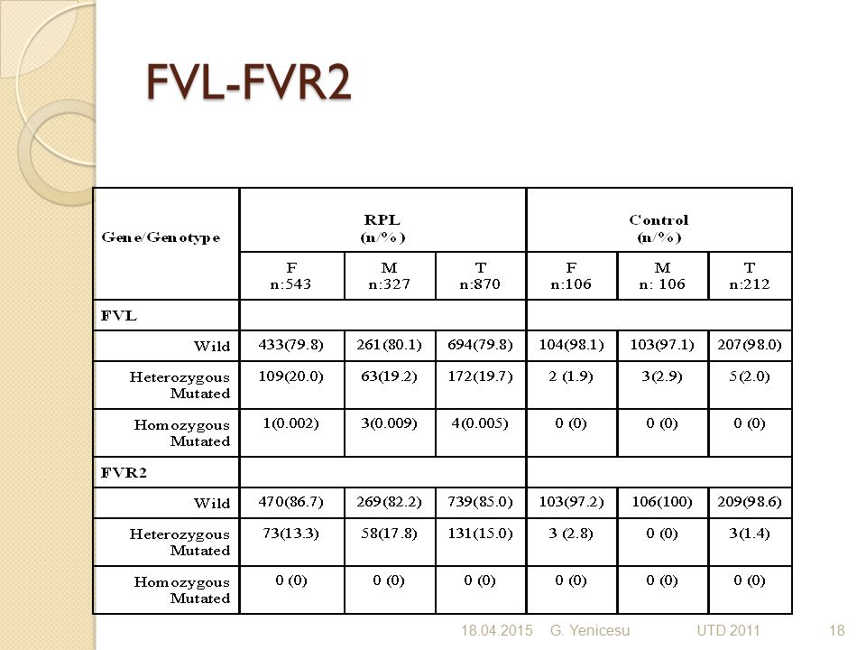 FVL-FVR2 18.04.2015G. Yenicesu UTD 201118