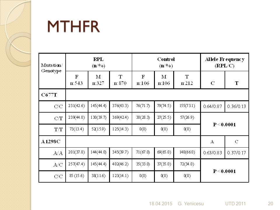 MTHFR 18.04.2015G. Yenicesu UTD 201120