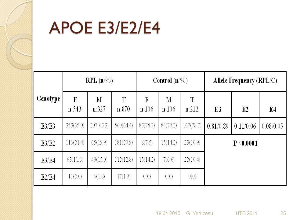 APOE E3/E2/E4 18.04.2015G. Yenicesu UTD 201125
