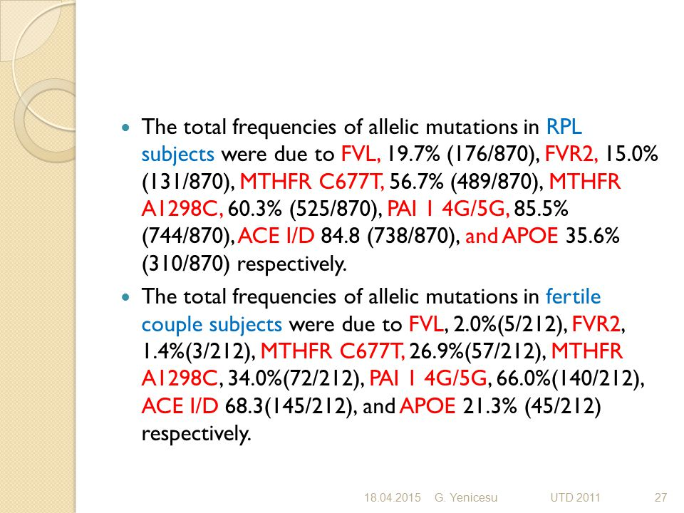 The total frequencies of allelic mutations in RPL subjects were due to FVL, 19.7% (176/870), FVR2, 15.0% (131/870), MTHFR C677T, 56.7% (489/870), MTHFR A1298C, 60.3% (525/870), PAI 1 4G/5G, 85.5% (744/870), ACE I/D 84.8 (738/870), and APOE 35.6% (310/870) respectively.