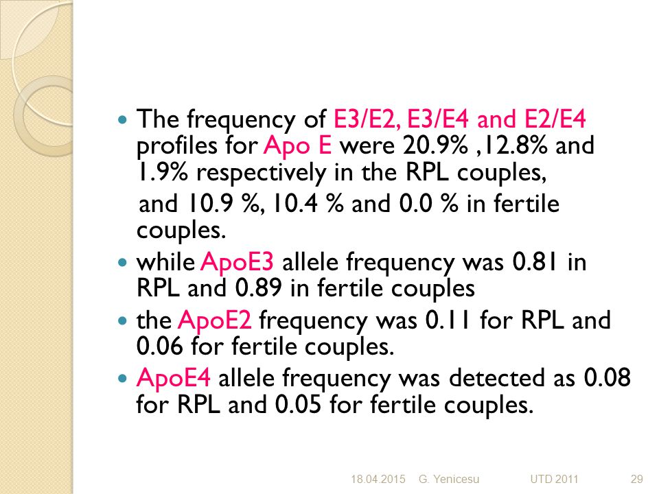 The frequency of E3/E2, E3/E4 and E2/E4 profiles for Apo E were 20.9%,12.8% and 1.9% respectively in the RPL couples, and 10.9 %, 10.4 % and 0.0 % in fertile couples.