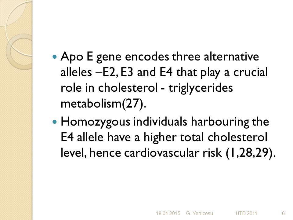 Apo E gene encodes three alternative alleles –E2, E3 and E4 that play a crucial role in cholesterol - triglycerides metabolism(27). Homozygous individ