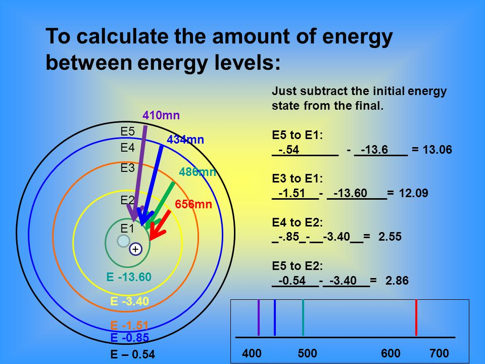 E5 E4 E3 E2 E -0.85 E -1.51 E -3.40 E1 E -13.60 + To calculate the amount of energy between energy levels: Just subtract the initial energy state from the final.