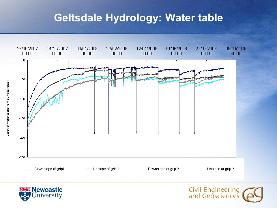 Geltsdale Hydrology: Water table