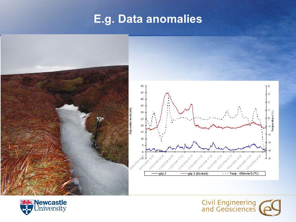 E.g. Data anomalies
