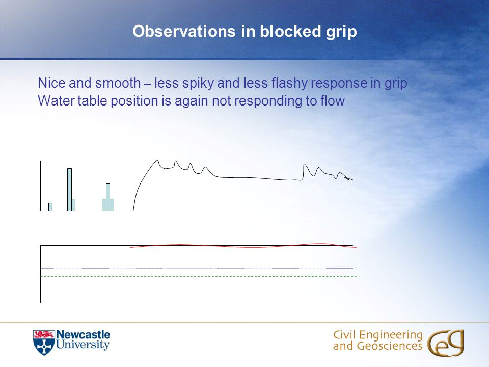 Observations in blocked grip Nice and smooth – less spiky and less flashy response in grip Water table position is again not responding to flow