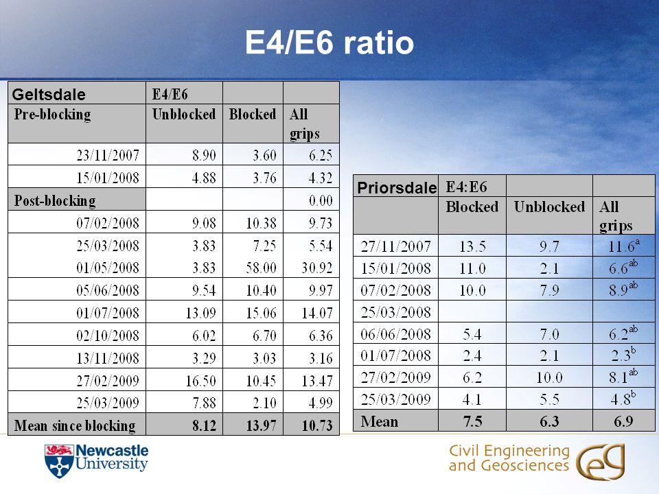E4/E6 ratio Geltsdale Priorsdale