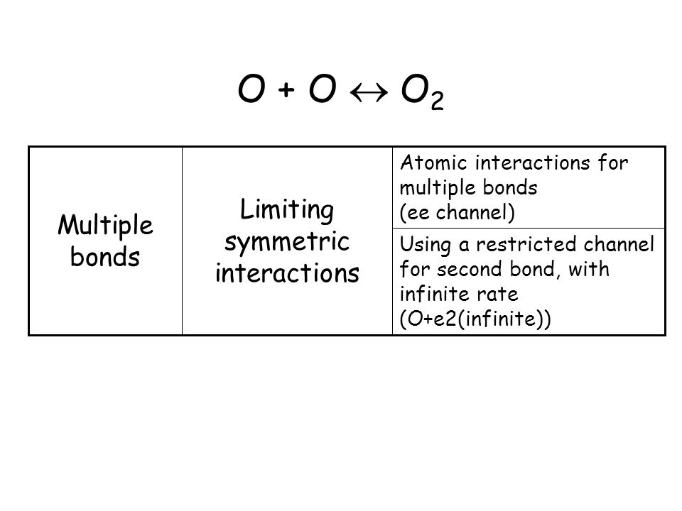 O + O  O 2 Using a restricted channel for second bond, with infinite rate (O+e2(infinite)) Atomic interactions for multiple bonds (ee channel) Limiting symmetric interactions Multiple bonds