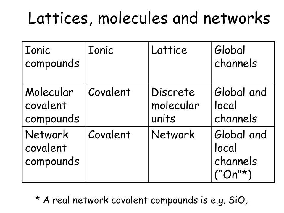 Lattices, molecules and networks Ionic compounds IonicLatticeGlobal channels Molecular covalent compounds CovalentDiscrete molecular units Global and local channels Network covalent compounds CovalentNetworkGlobal and local channels ( On *) * A real network covalent compounds is e.g.