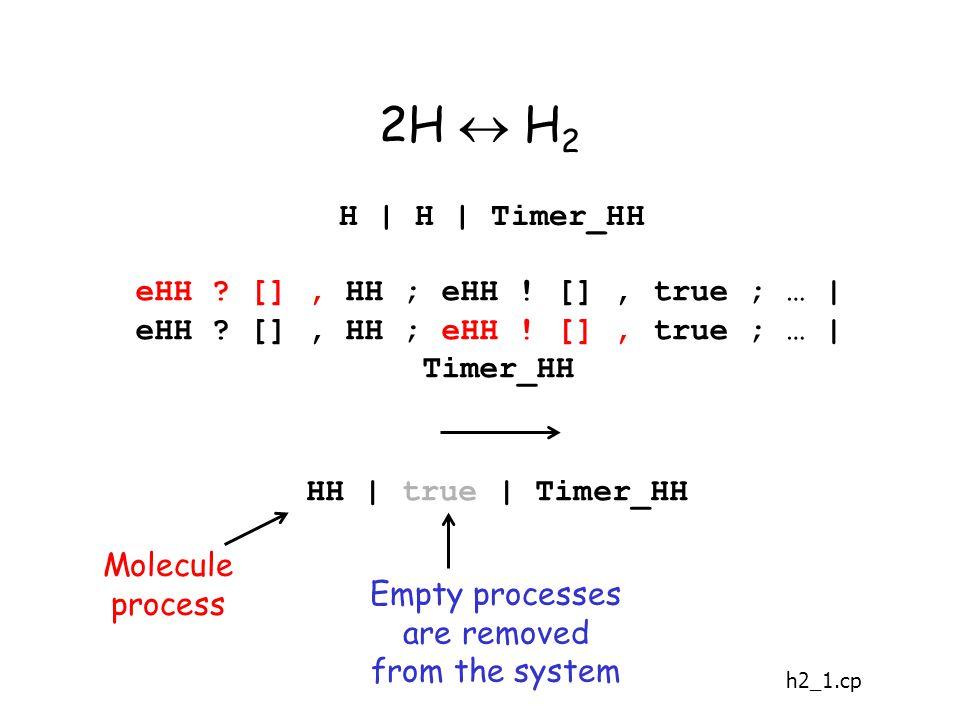 2H  H 2 H | H | Timer_HH eHH . [], HH ; eHH . [], true ; … | eHH .